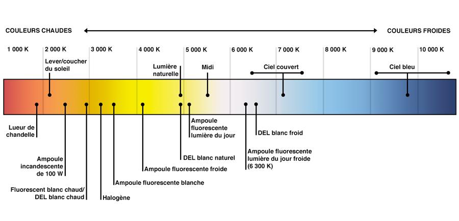 temperatures de couleur-kelvin